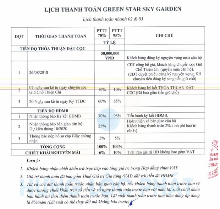 phuong thuc thanh toan can ho green star sky garden 0203